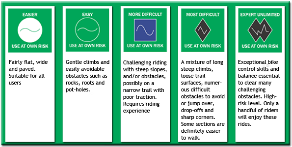 Trail difficulty